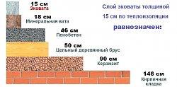 ТДАльппром: Утеплить эковата— 510руб.